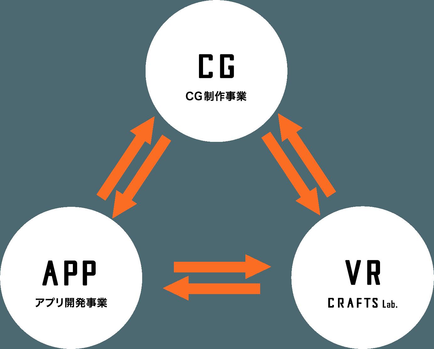 Service circle image